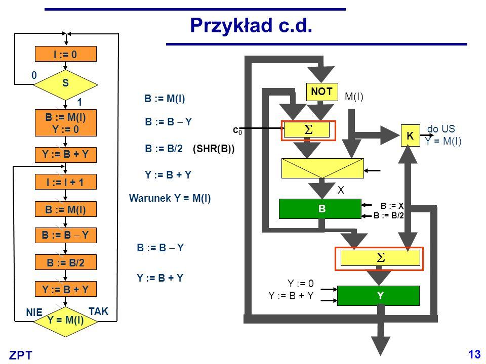 Przykład c.d.   13 S B := M(I) Y := 0 Y = M(I) Y := B + Y I := I + 1