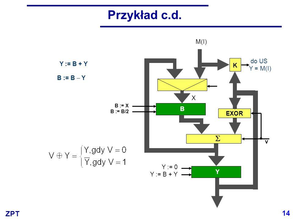 Przykład c.d.  14 M(I) do US Y = M(I) Y := B + Y K B := B  Y X B