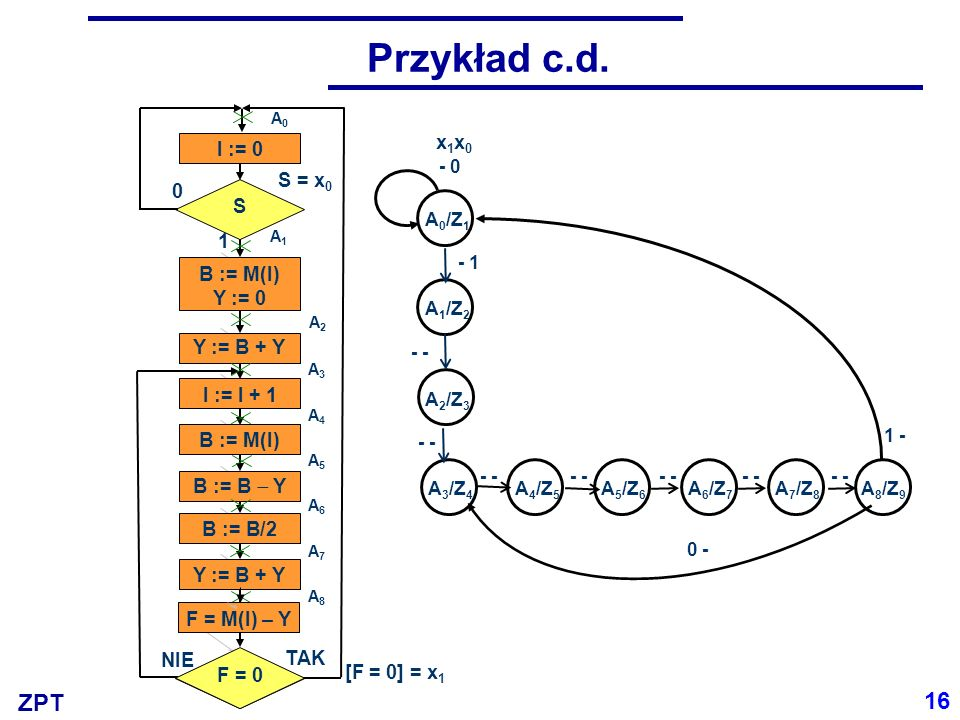Przykład c.d. 16 x1x0 I := 0 S = x0 S 1 B := M(I) Y := 0 Y := B + Y