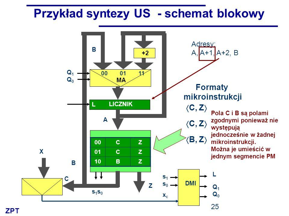 Przykład syntezy US - schemat blokowy