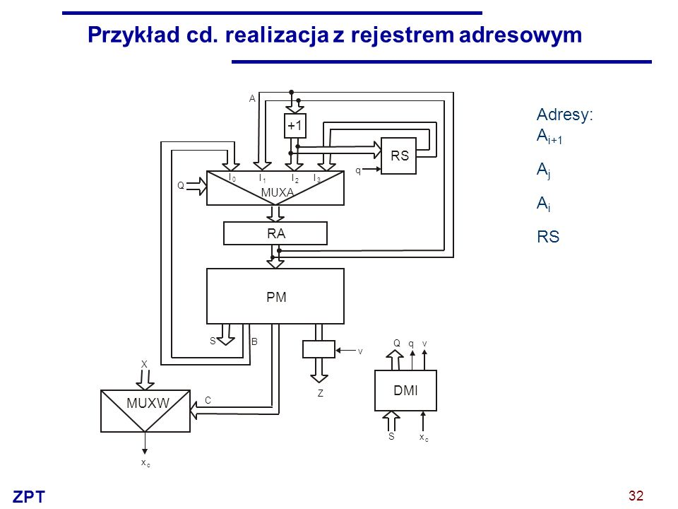 Przykład cd. realizacja z rejestrem adresowym