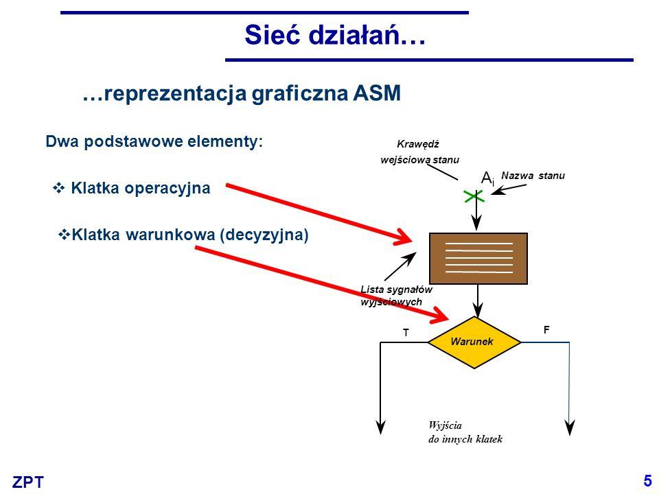 Sieć działań… …reprezentacja graficzna ASM Dwa podstawowe elementy: Ai
