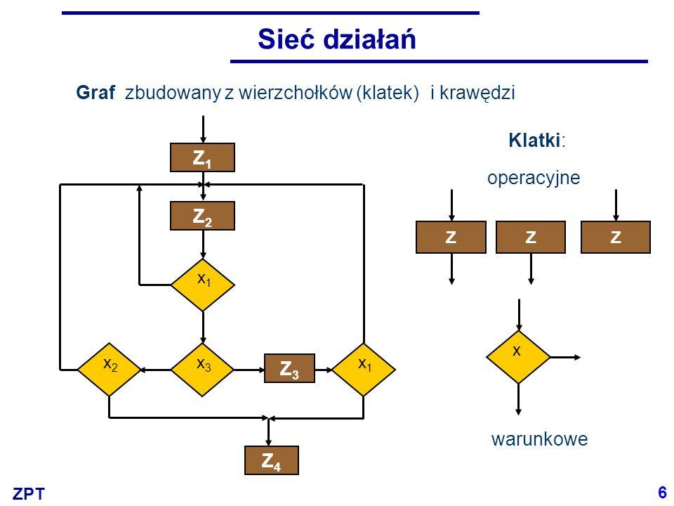 Sieć działań Graf zbudowany z wierzchołków (klatek) i krawędzi Klatki: