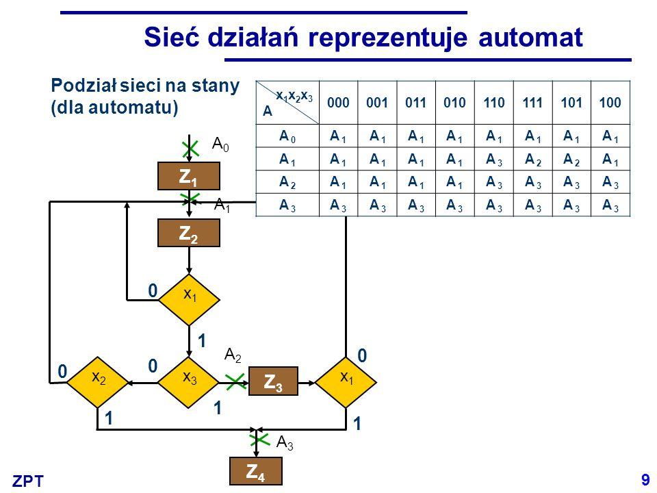 Sieć działań reprezentuje automat