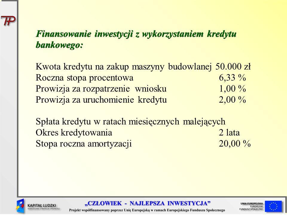 Finansowanie inwestycji z wykorzystaniem kredytu bankowego: