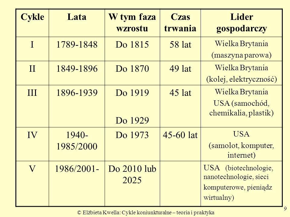 Cykle Lata W tym faza wzrostu Czas trwania Lider gospodarczy