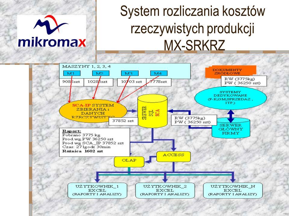 System rozliczania kosztów rzeczywistych produkcji MX-SRKRZ
