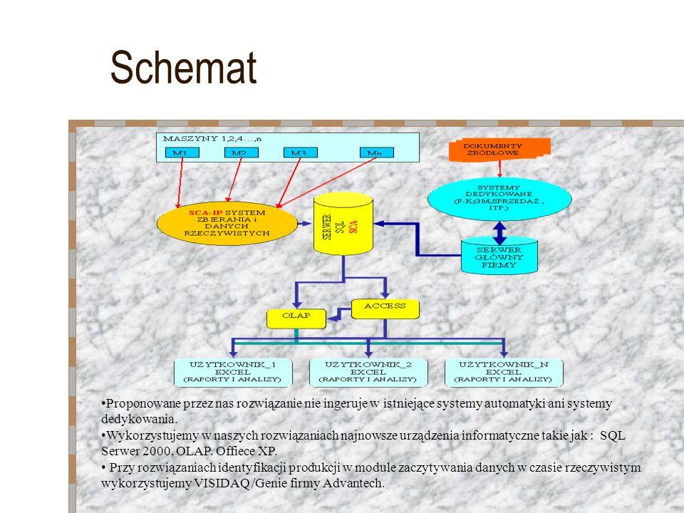 Schemat Proponowane przez nas rozwiązanie nie ingeruje w istniejące systemy automatyki ani systemy dedykowania.