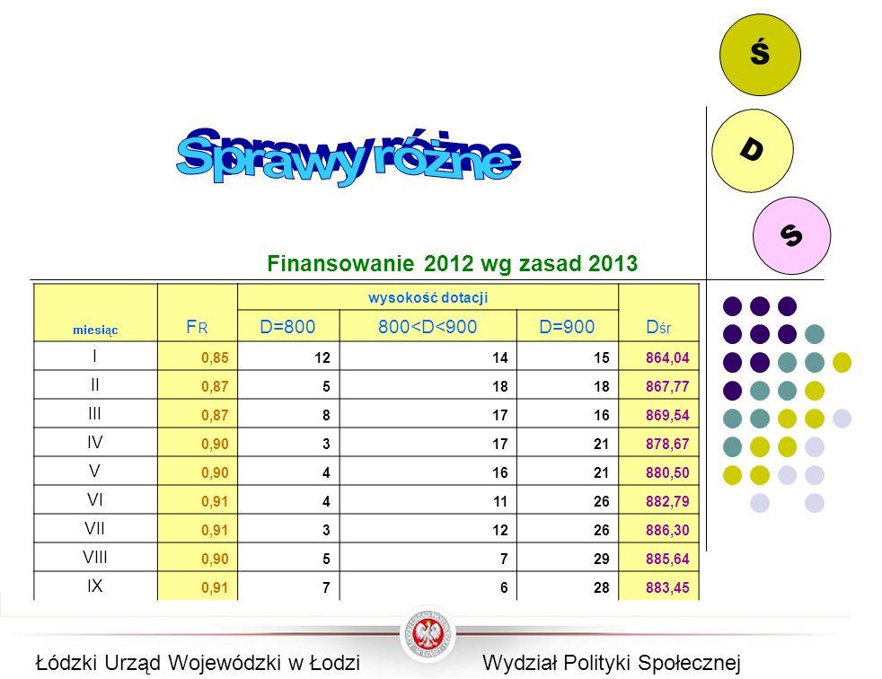 Ś D Sprawy różne S Finansowanie 2012 wg zasad 2013