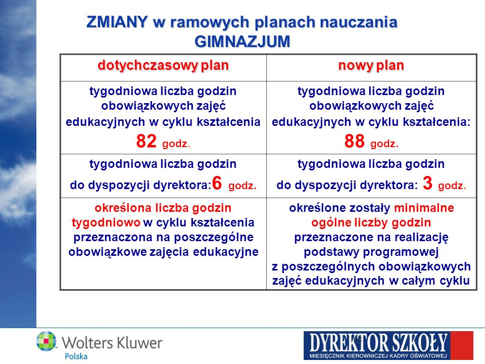 ZMIANY w ramowych planach nauczania GIMNAZJUM