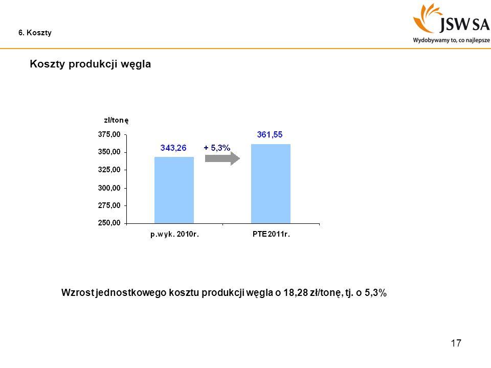 Koszty produkcji węgla