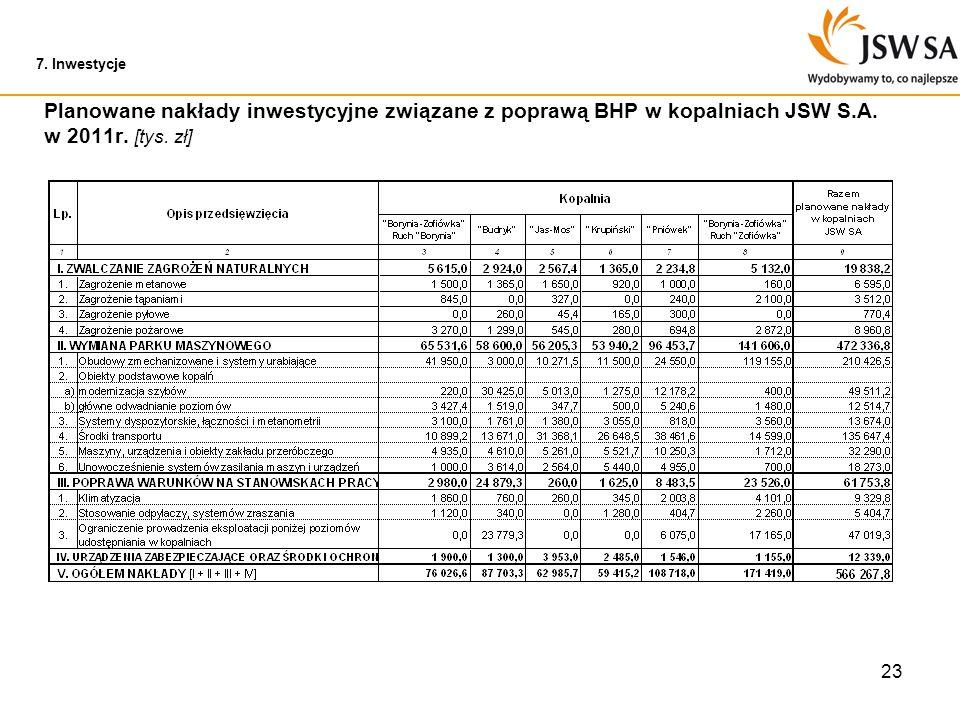 7. Inwestycje Planowane nakłady inwestycyjne związane z poprawą BHP w kopalniach JSW S.A.