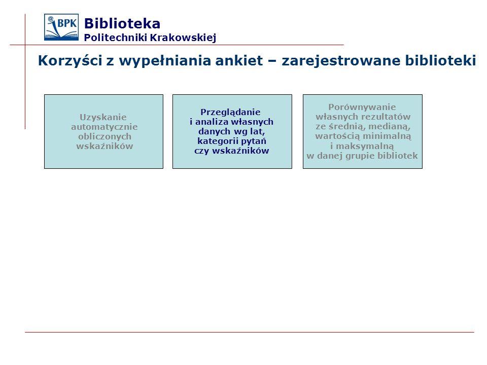 Korzyści z wypełniania ankiet – zarejestrowane biblioteki