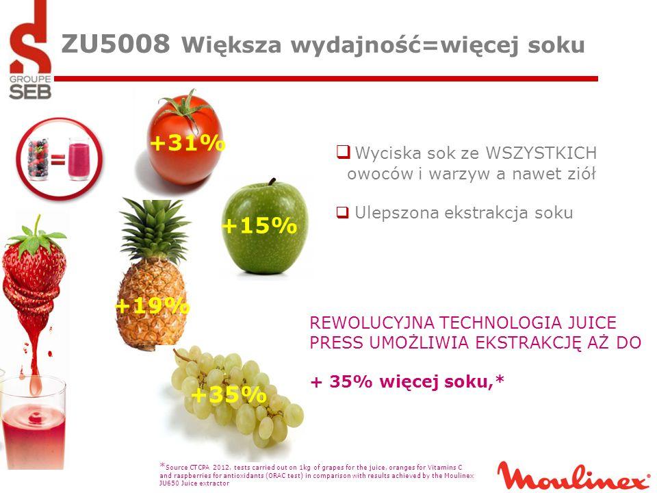 ZU5008 Większa wydajność=więcej soku
