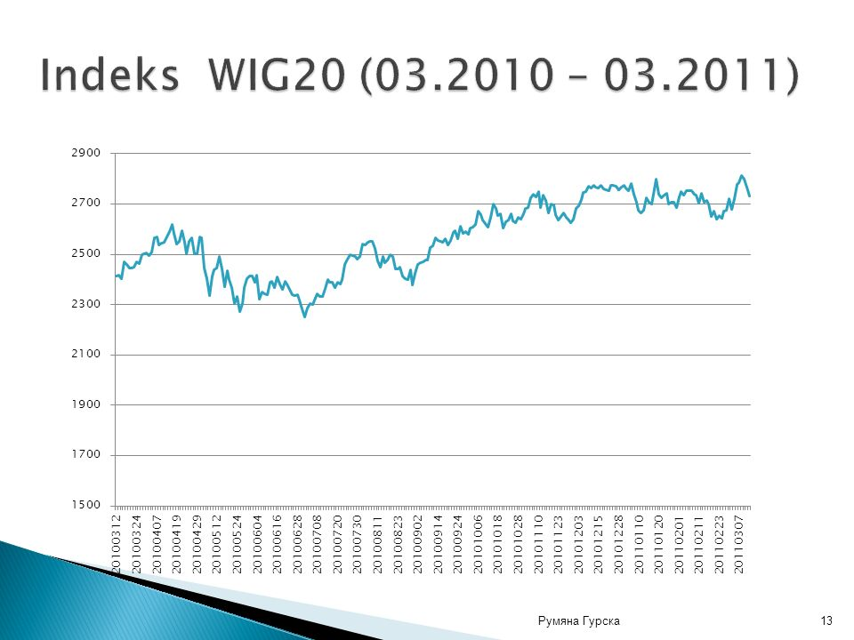 Indeks WIG20 (03.2010 – 03.2011) Румяна Гурска