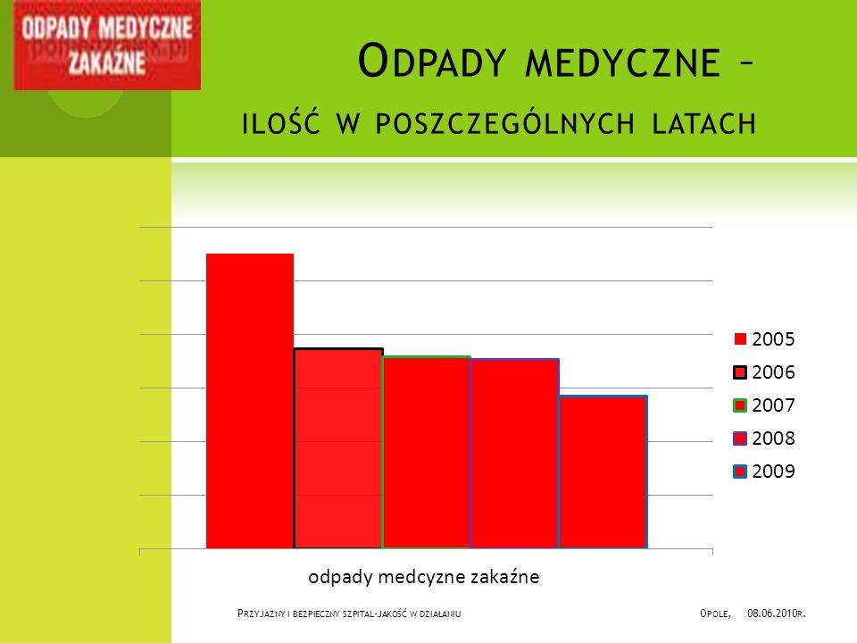 Odpady medyczne – ilość w poszczególnych latach