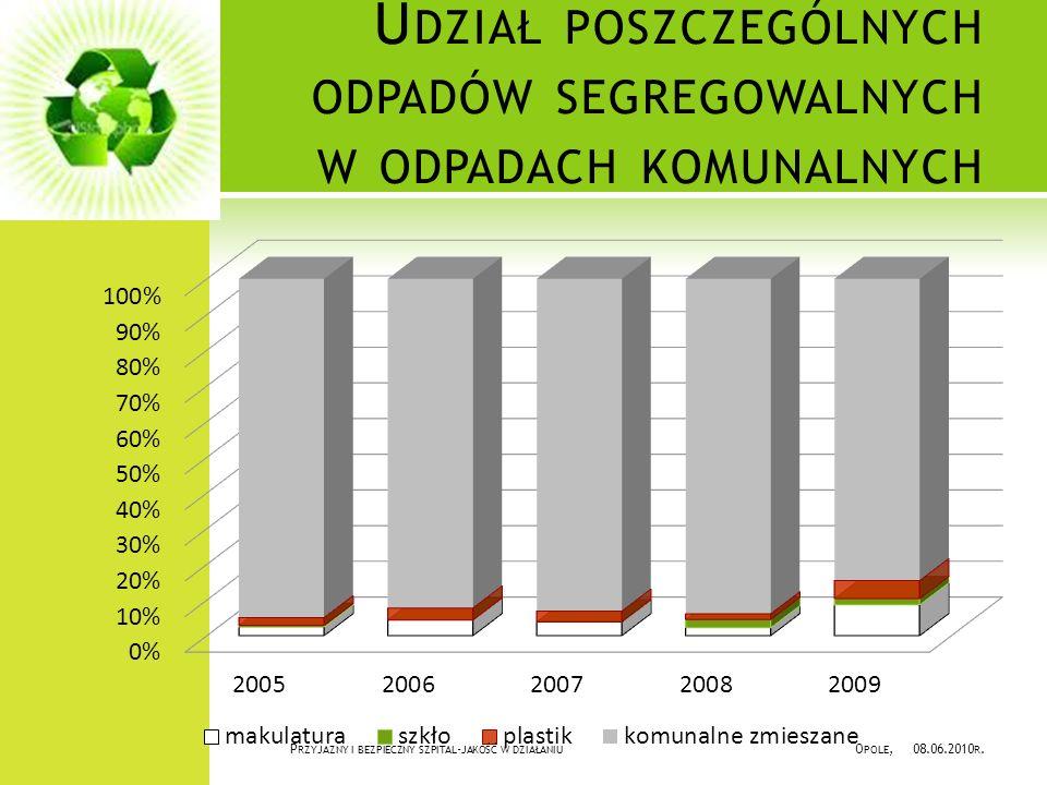 Udział poszczególnych odpadów segregowalnych w odpadach komunalnych