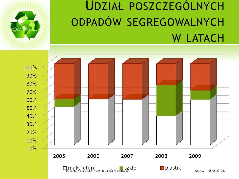 Udział poszczególnych odpadów segregowalnych w latach