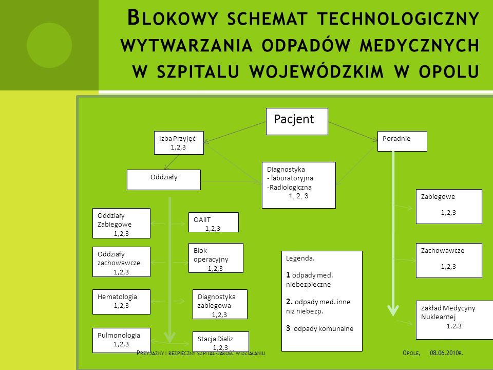 Blokowy schemat technologiczny wytwarzania odpadów medycznych w szpitalu wojewódzkim w opolu