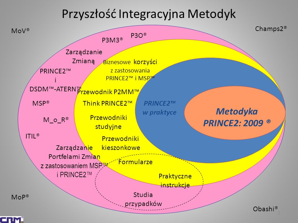 Przyszłość Integracyjna Metodyk