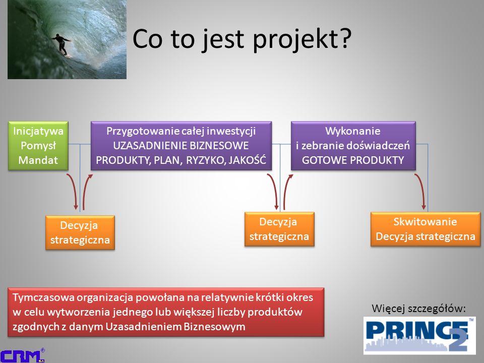 Co to jest projekt Inicjatywa Pomysł Mandat