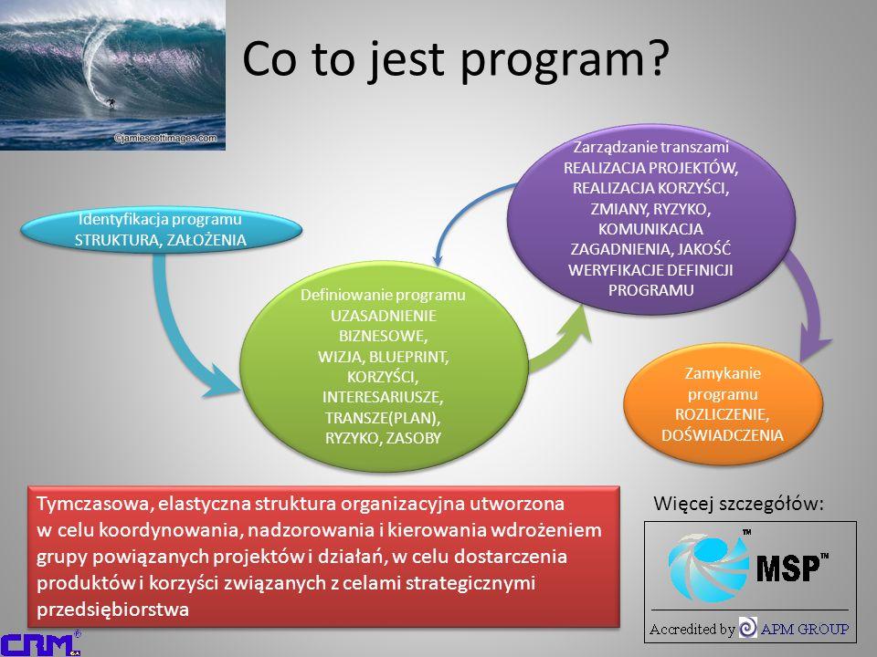 Co to jest program Zarządzanie transzami. REALIZACJA PROJEKTÓW, REALIZACJA KORZYŚCI, ZMIANY, RYZYKO, KOMUNIKACJA.