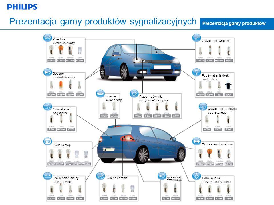 Prezentacja gamy produktów sygnalizacyjnych