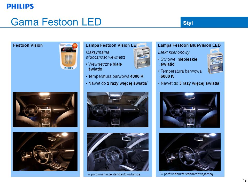 Gama Festoon LED 19 Styl Festoon Vision Lampa Festoon Vision LED