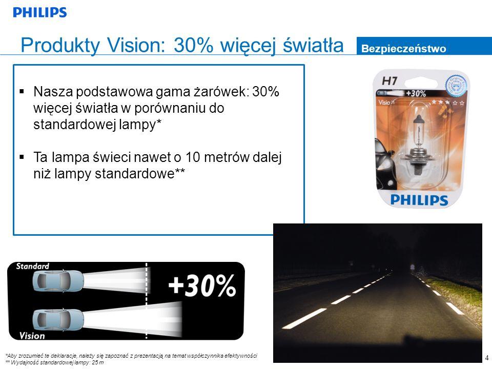 Produkty Vision: 30% więcej światła
