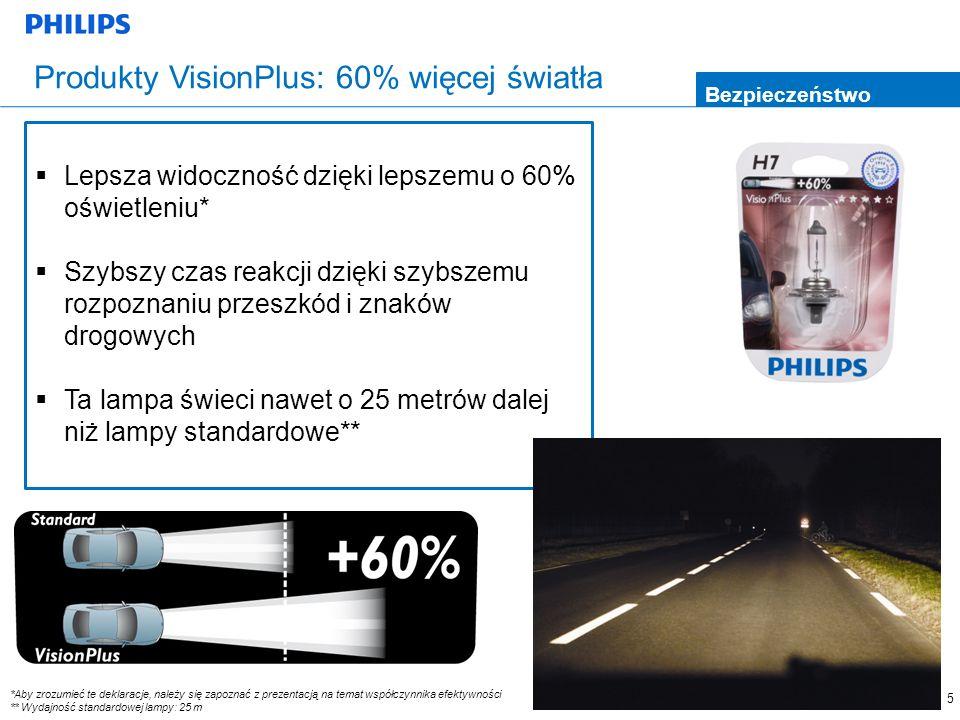 Produkty VisionPlus: 60% więcej światła