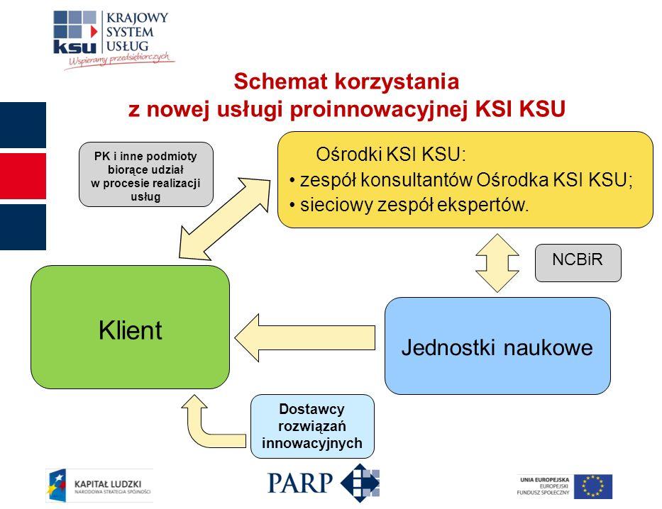 Schemat korzystania z nowej usługi proinnowacyjnej KSI KSU