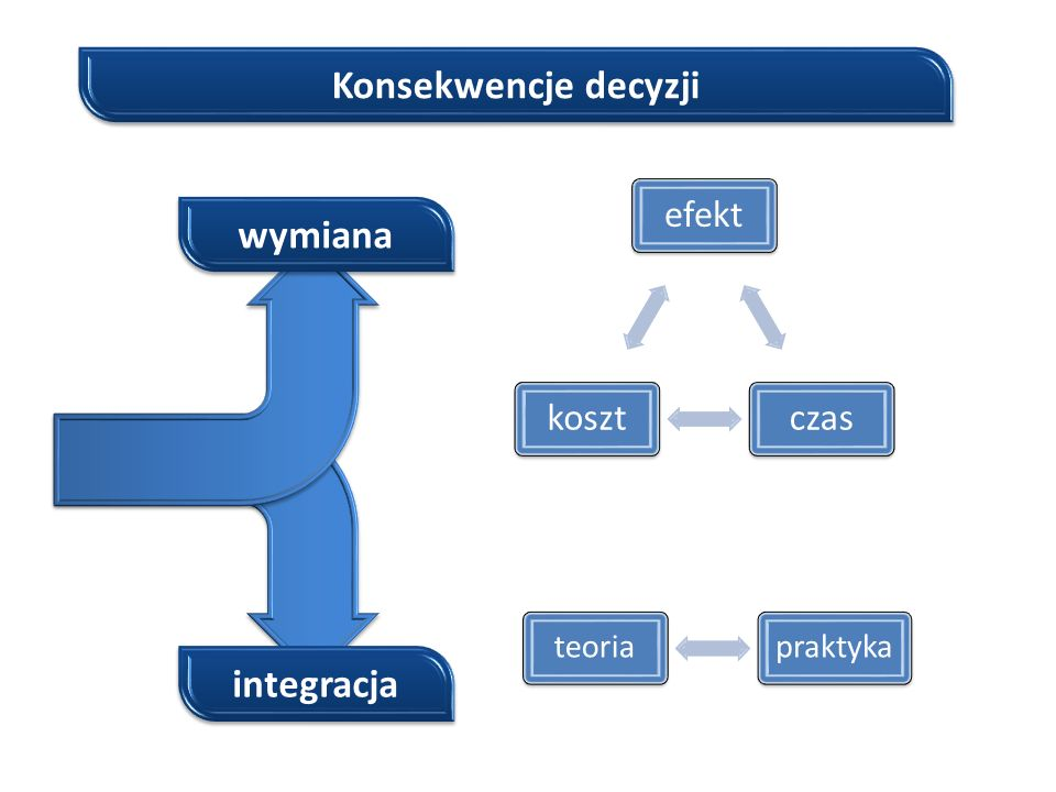 Konsekwencje decyzji wymiana integracja