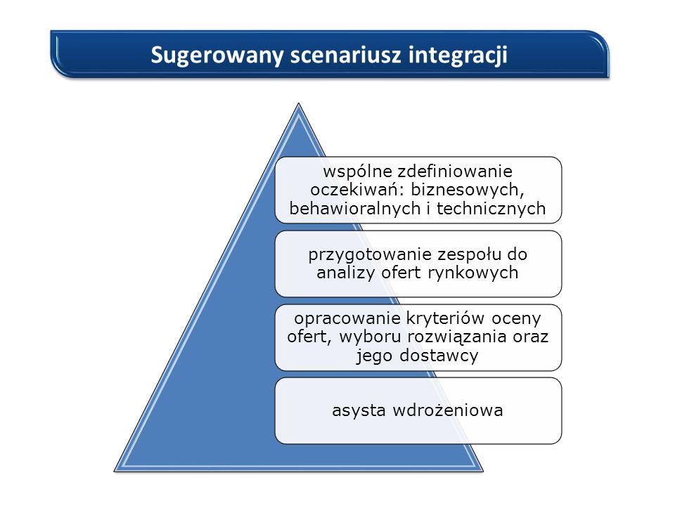 Sugerowany scenariusz integracji