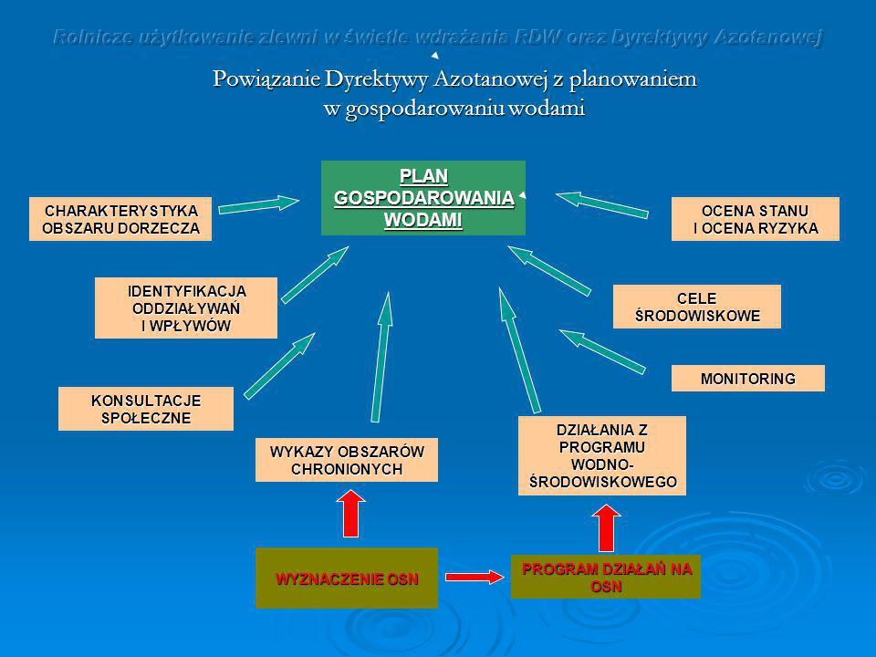 Powiązanie Dyrektywy Azotanowej z planowaniem w gospodarowaniu wodami