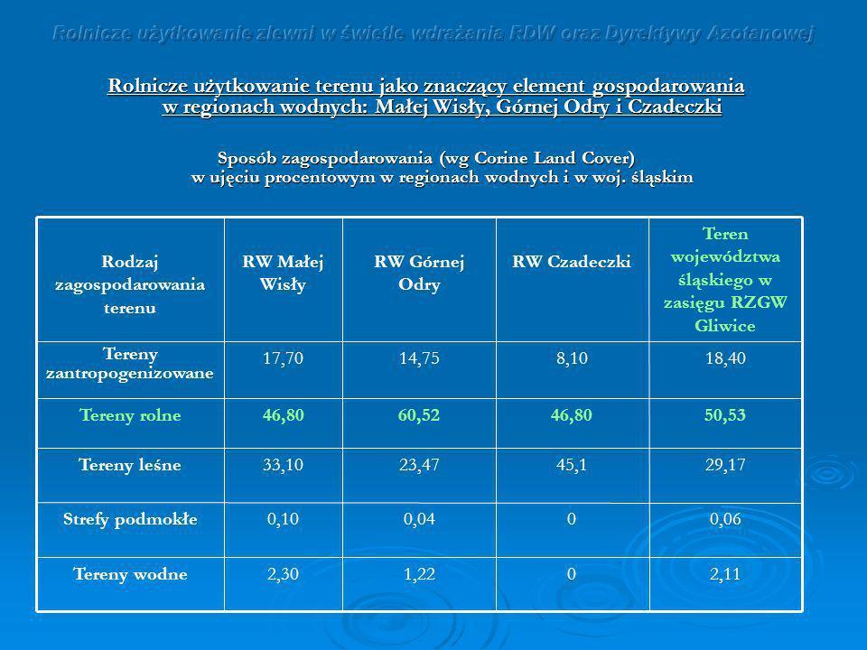 Rolnicze użytkowanie zlewni w świetle wdrażania RDW oraz Dyrektywy Azotanowej