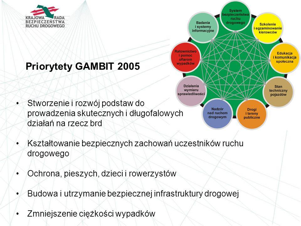 Priorytety GAMBIT 2005 Stworzenie i rozwój podstaw do prowadzenia skutecznych i długofalowych działań na rzecz brd.