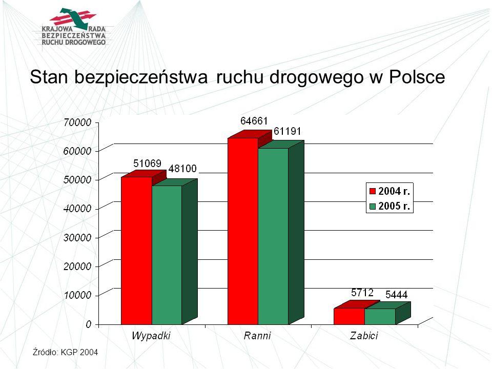 Stan bezpieczeństwa ruchu drogowego w Polsce