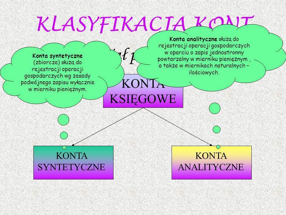 KLASYFIKACJA KONT Podział podstawowy KONTA KSIĘGOWE KONTA SYNTETYCZNE