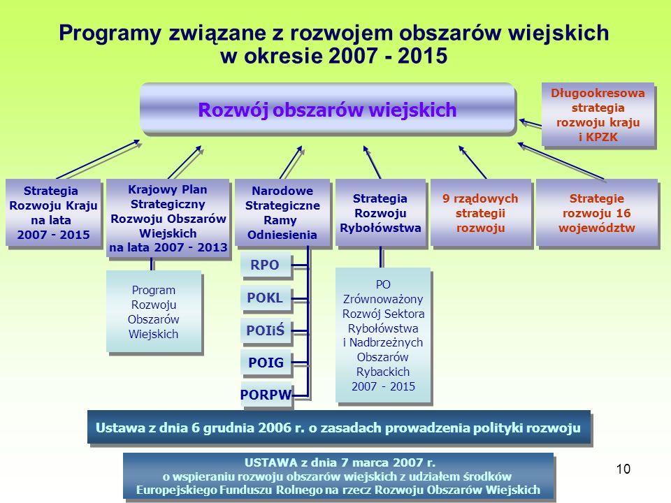 Programy związane z rozwojem obszarów wiejskich w okresie 2007 - 2015