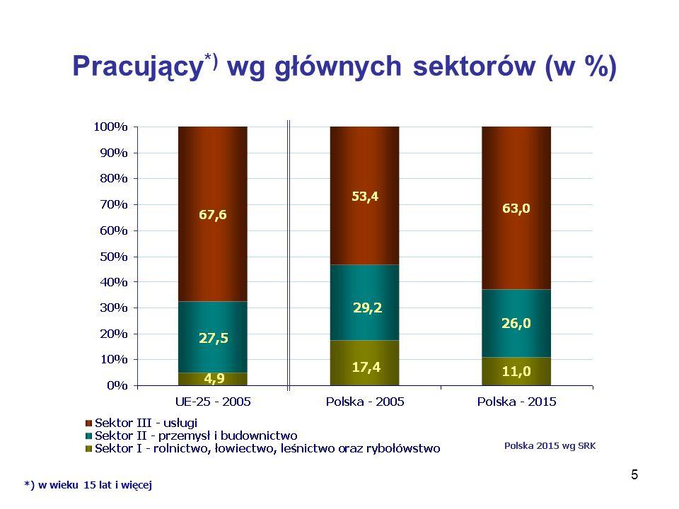 Pracujący*) wg głównych sektorów (w %)