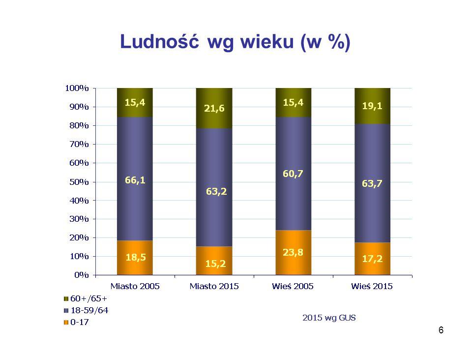 Ludność wg wieku (w %)