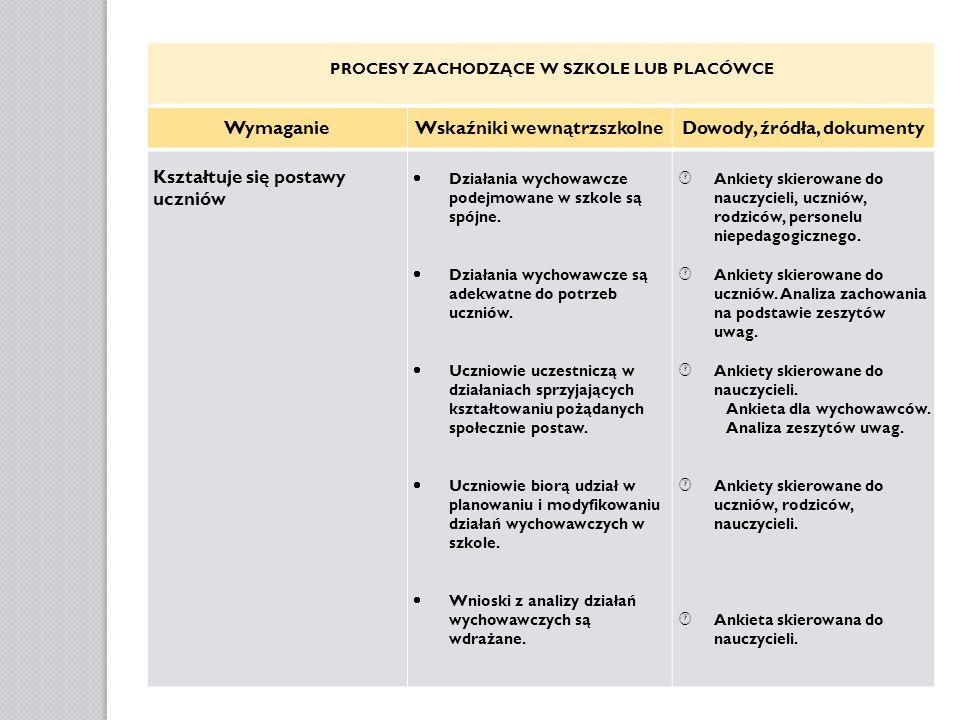 Wymaganie Wskaźniki wewnątrzszkolne Dowody, źródła, dokumenty
