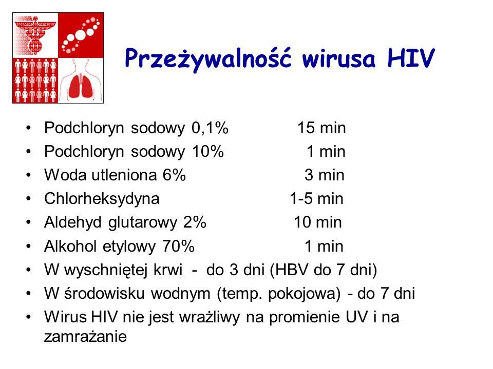 Przeżywalność wirusa HIV