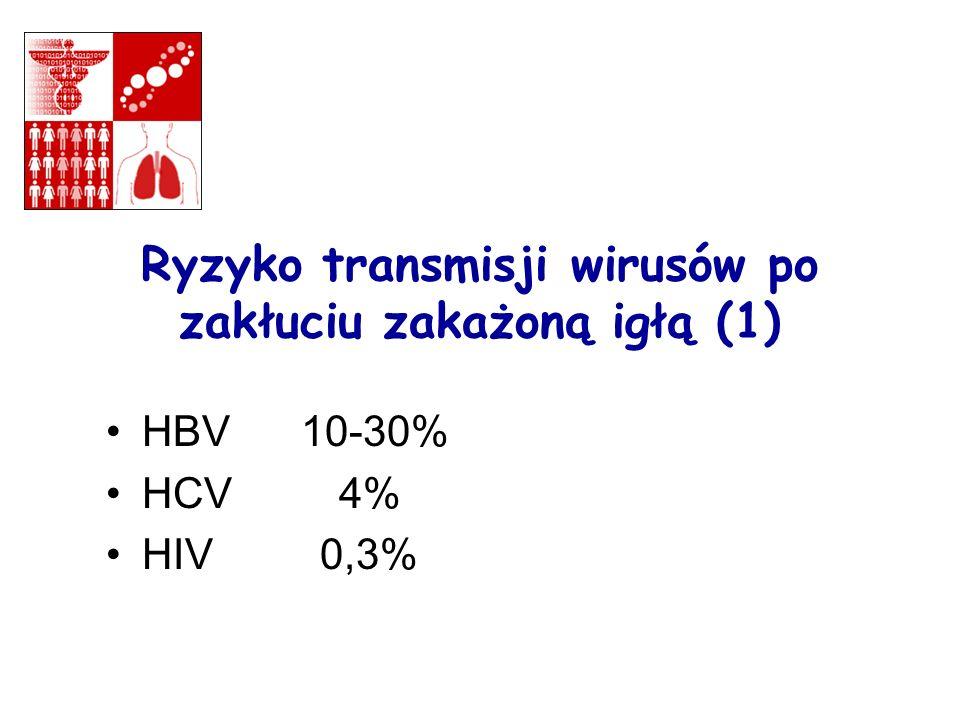 Ryzyko transmisji wirusów po zakłuciu zakażoną igłą (1)