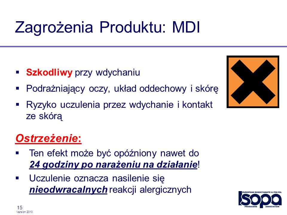 Zagrożenia Produktu: MDI