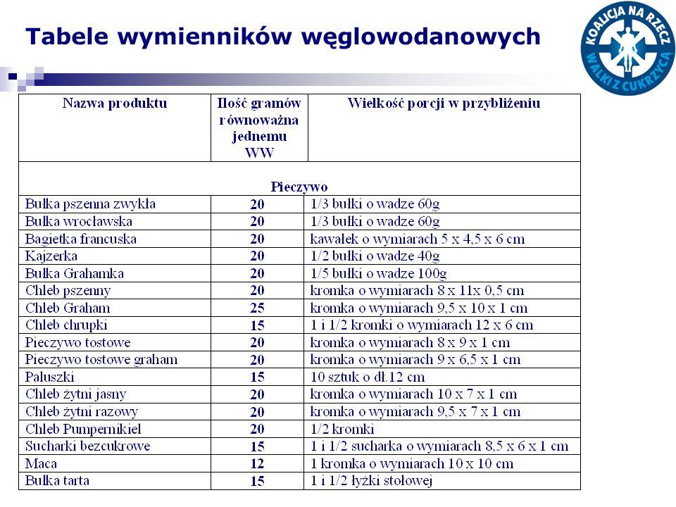 Tabele wymienników węglowodanowych