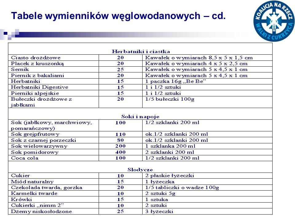 Tabele wymienników węglowodanowych – cd.