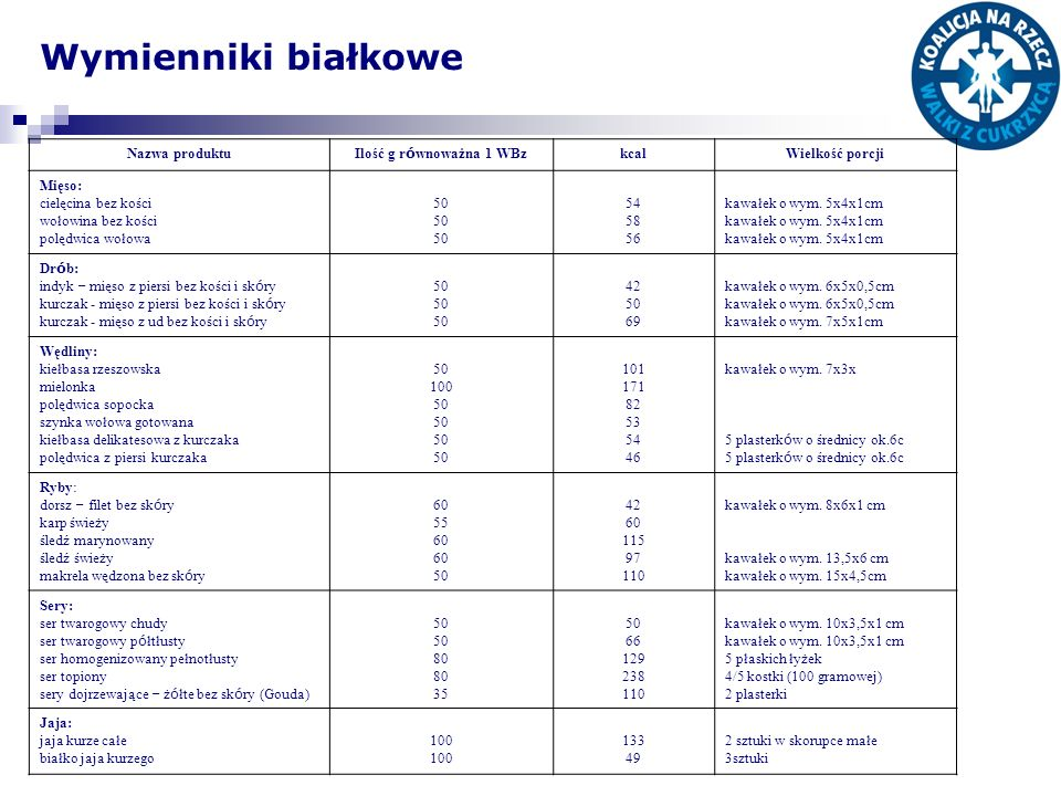 Wymienniki białkowe Nazwa produktu Ilość g równoważna 1 WBz kcal