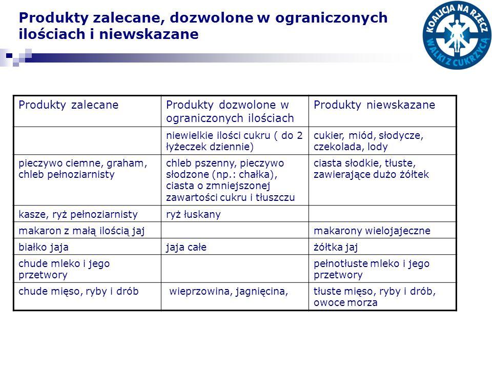 Produkty zalecane, dozwolone w ograniczonych ilościach i niewskazane