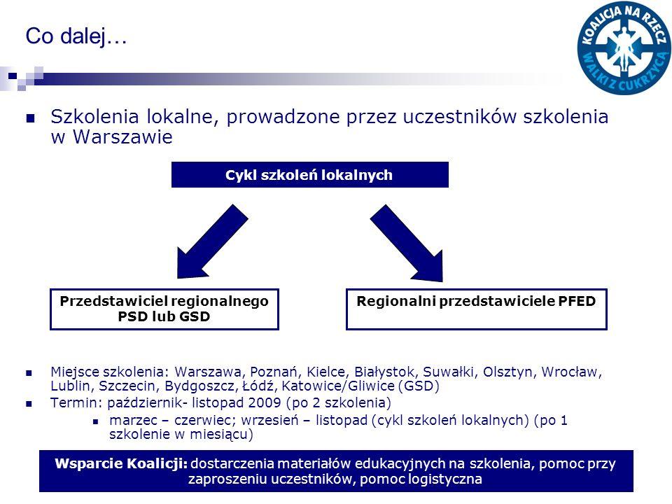 Co dalej… Szkolenia lokalne, prowadzone przez uczestników szkolenia w Warszawie.